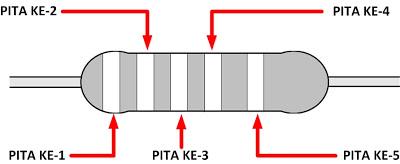 membaca nilai resistor 5 warna