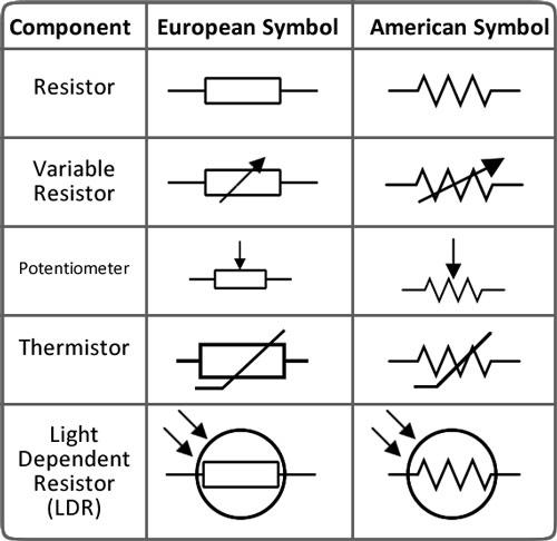 simbol resistor yang terdapat pada rangkaian elektronika