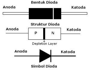 dioda semikonduktor - Jenis Jenis Dioda Dan Fungsinya