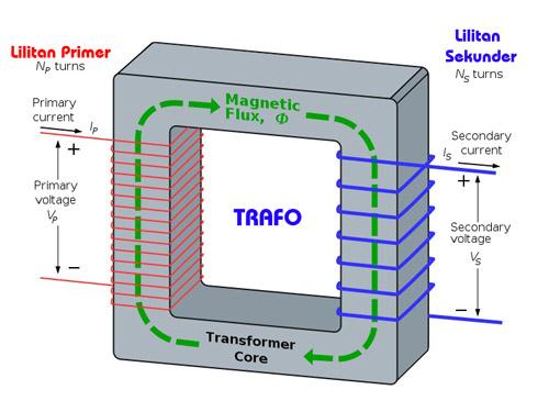 Prinsip Kerja Transformator 187 Skemaku Com