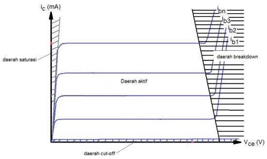 Daerah Transistor