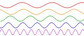 pengertian frekuensi