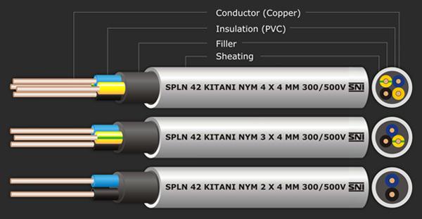 mari mengenal jenis jenis kabel listrik beserta kegunaannya. Black Bedroom Furniture Sets. Home Design Ideas