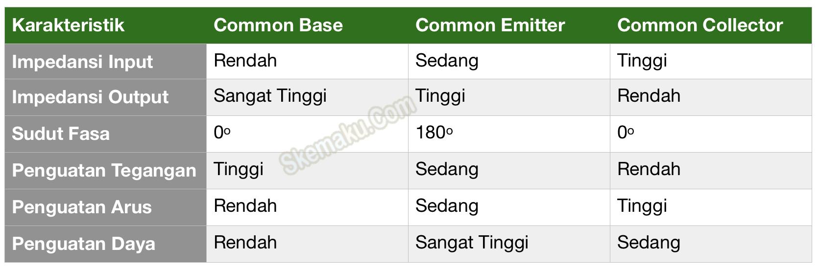 tabel konfigurasi transistor