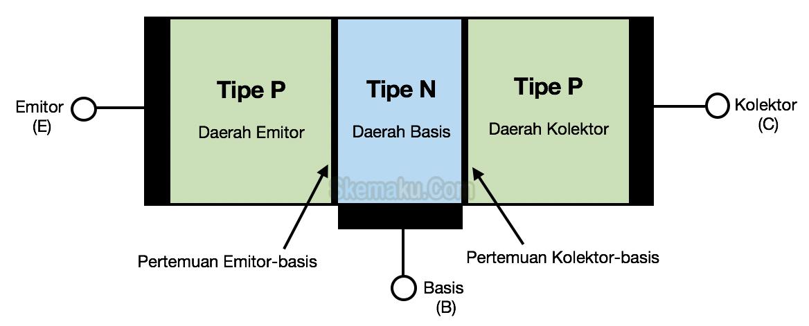 struktur transistor tipe pnp