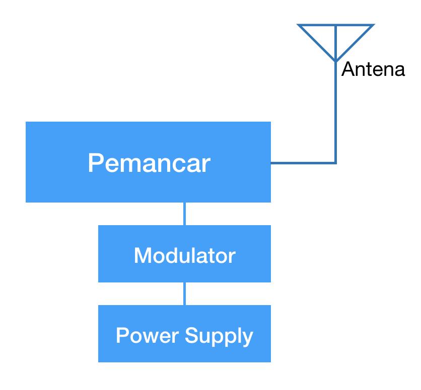 blok diagram rangkaian pemancar radio am