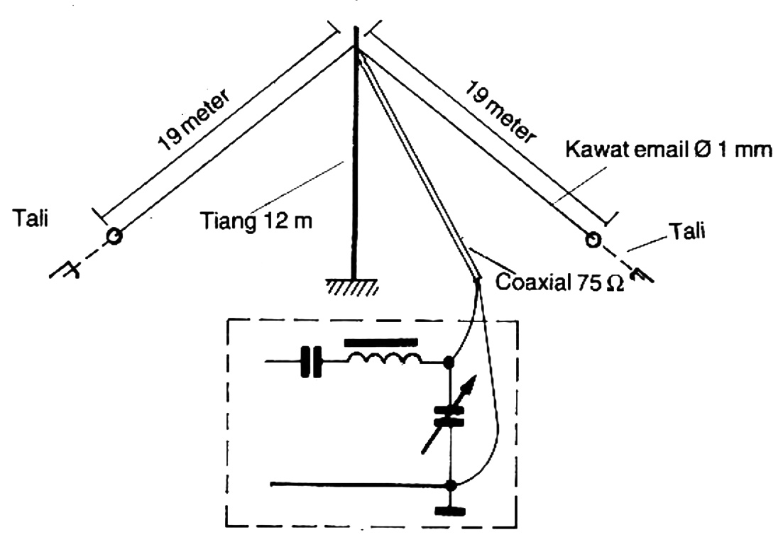 antena inverted v