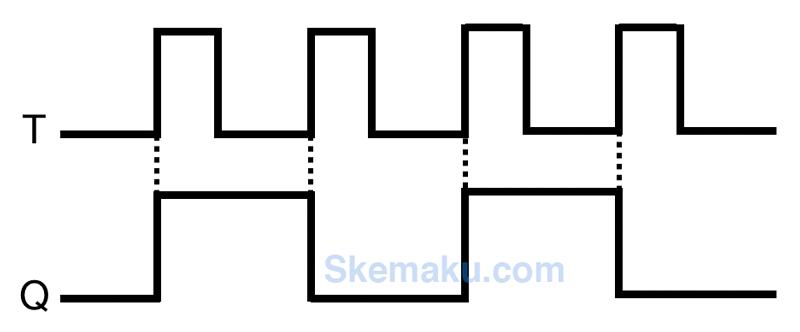 diagram waktu t flip-flop